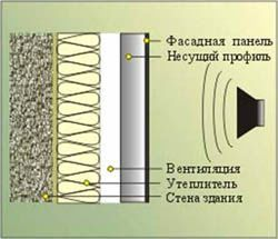 звукоизоляция стен Новодвинск
